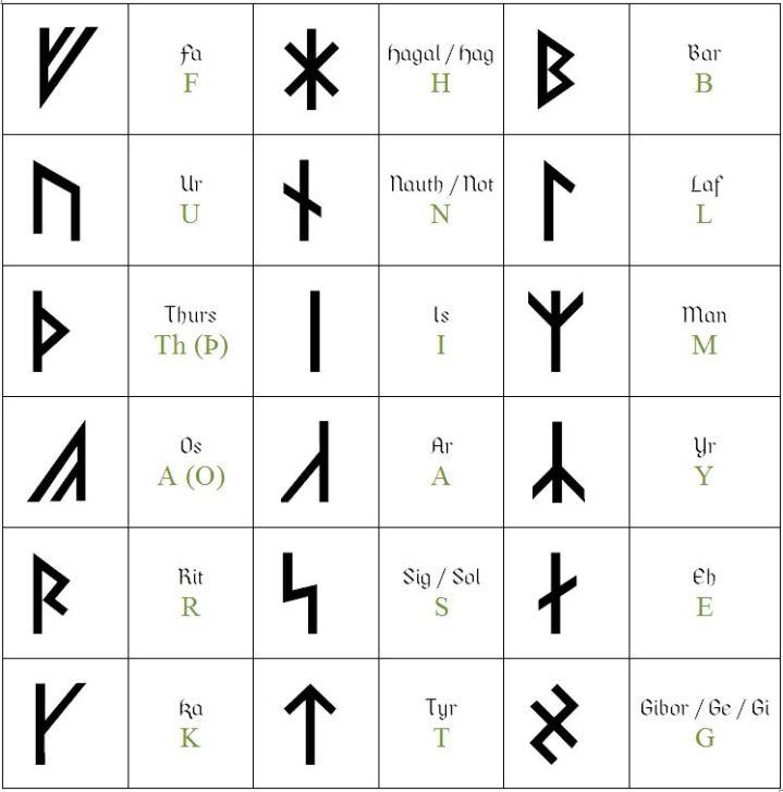 Armanen Runes.JPG